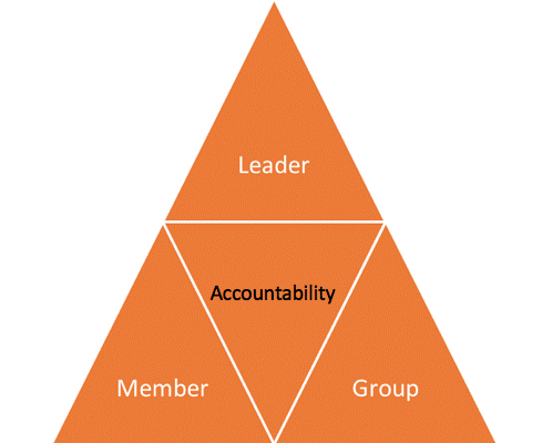 How Does Accountability Work in A Peer Group?